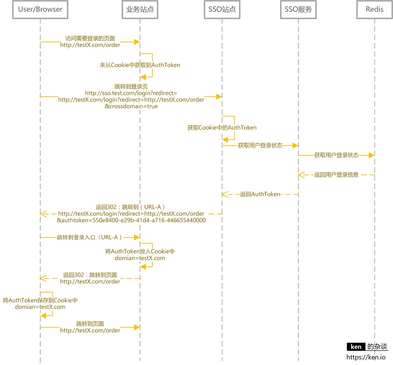 SSO系统设计-跨域登录(主域名已登录)