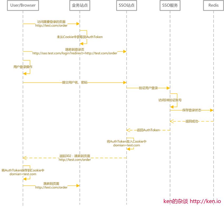 SSO系统设计-登录时序图
